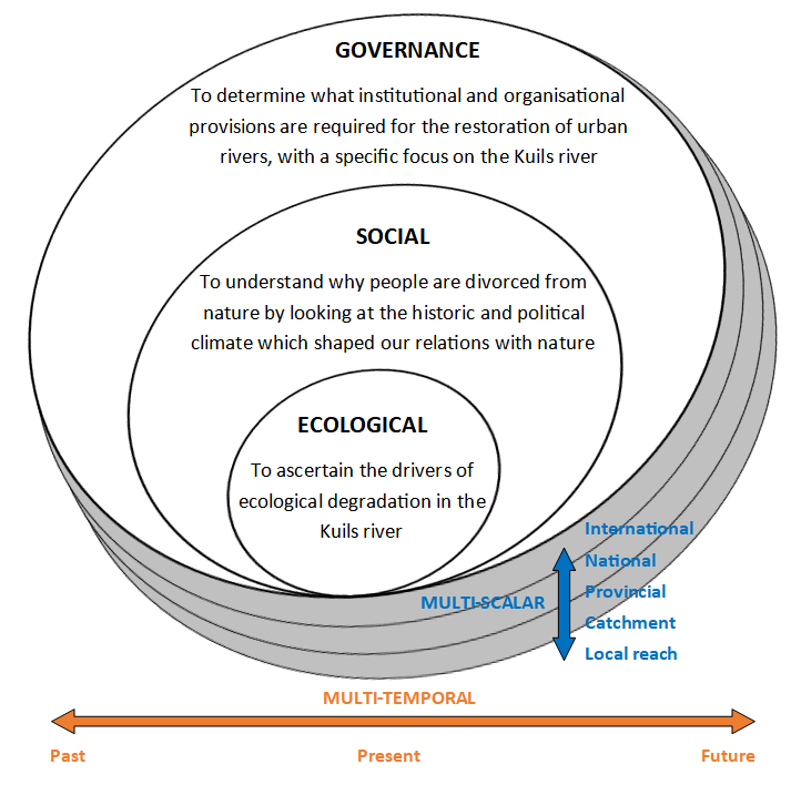 Figure 3 The governance, social and ecological aims of the interdisciplinary study (adapted from Adonis, W., n.d.)